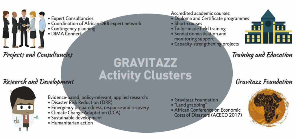 activity clusters